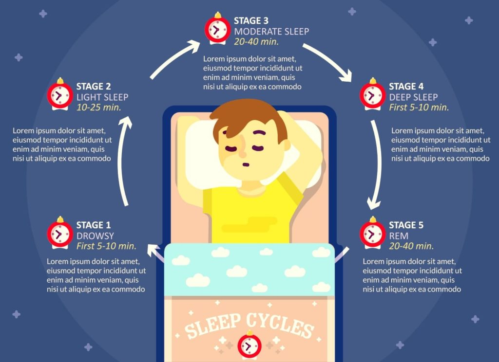 How To Follow Perfect Sleep Cycle